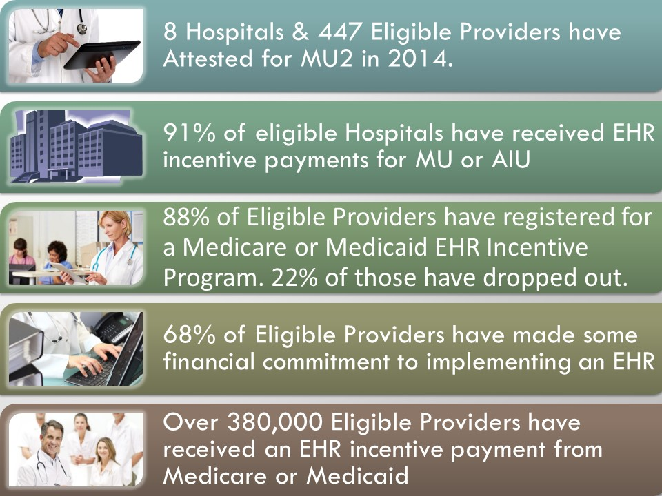 Meaningful Use 2014